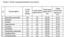 Susza w uprawach krzewów owocowych (IUNG)