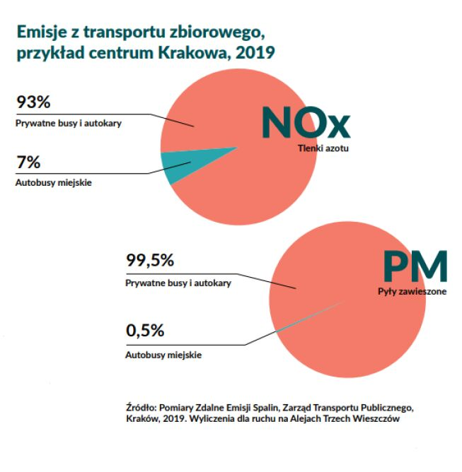 Emisje z transportu zbiorowego, Kraków (Polski Alarm Smogowy)