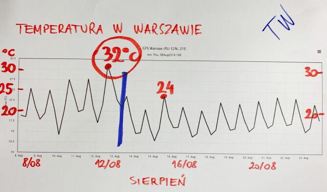 Prognozowana temperatura w Warszawie na kolejne dni sierpnia