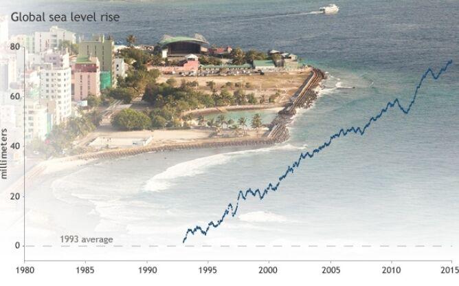 Wzrost poziomu wody w oceanach od 1993 roku