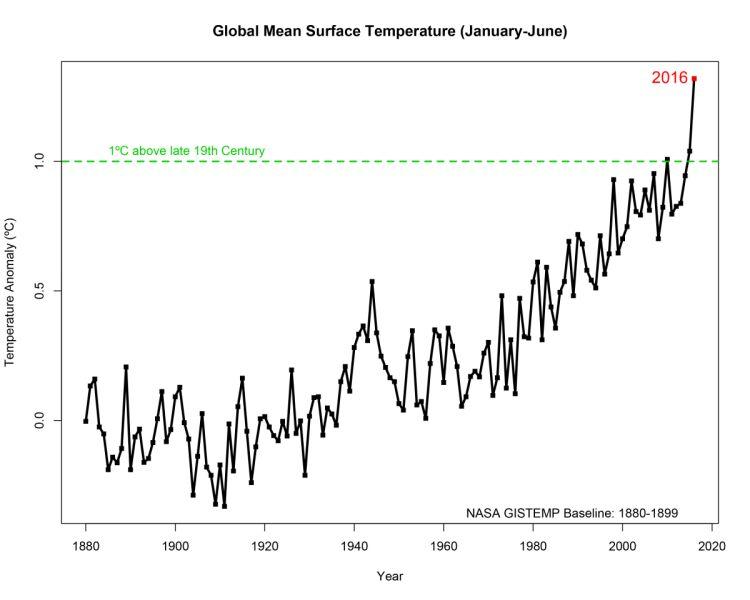Rok 2016 już przewyższa temperaturę z czasów przedindustrialnych o 1,2 st. C
