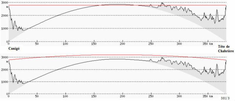 Wykresy prezentują rozchodzenie się promieni świetlnych w dużej i w małej wilgotności powietrza